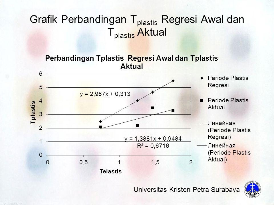Grafik Perbandingan T plastis Regresi Awal dan T plastis Aktual Universitas Kristen Petra Surabaya