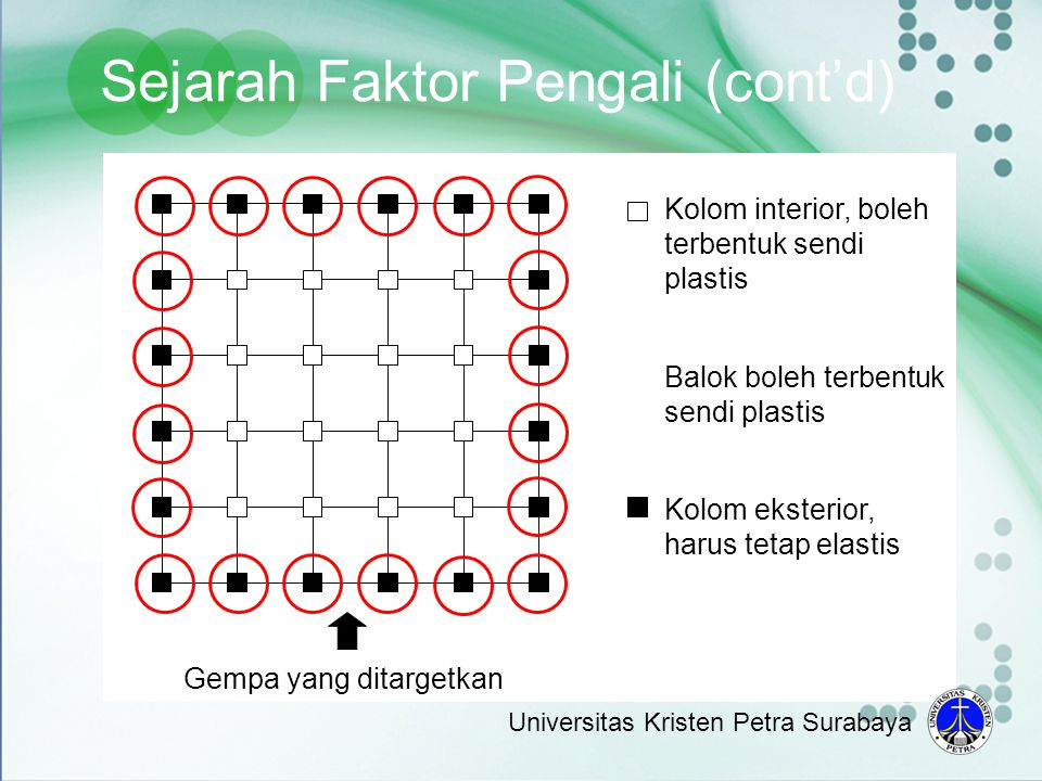 Gempa yang ditargetkan Kolom interior, boleh terbentuk sendi plastis Balok boleh terbentuk sendi plastis Kolom eksterior, harus tetap elastis Sejarah