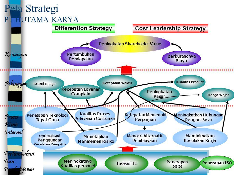 Peta Strategi PT HUTAMA KARYA Meningkatnya Kualitas personel Penerapan GCG Inovasi TI Meningkatkan Hubungan Dengan Pasar Mencari Alternatif Pembiayaan Penetapan Teknologi Tepat Guna Ketepatan Waktu Kecepatan Layanan Complain Brand Image Berkurangnya Biaya Pertumbuhan Pendapatan Peningkatan Shareholder Value Pertumbuhan Dan Pembelajaran Keuangan Pelanggan Proses Bisnis Internal Differention Strategy Cost Leadership Strategy Kualitas Proses Pelayanan Costumer Meminimalkan Kecelakan Kerja Kualitas Product Peningkatan Pasar Harga Wajar Ketepatan Memenuhi Perjanjian Menetapkan Manajemen Risiko Optimalisasi Penggunaan Peralatan Yang Ada Penerapan ISO
