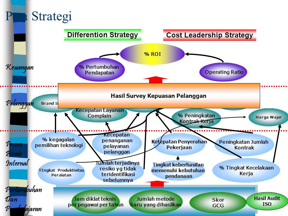 Strategic Mapping PT Pelindo 2