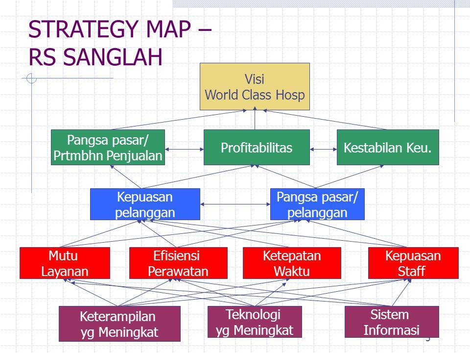 5 STRATEGY MAP – RS SANGLAH Visi World Class Hosp Pangsa pasar/ Prtmbhn Penjualan ProfitabilitasKestabilan Keu.
