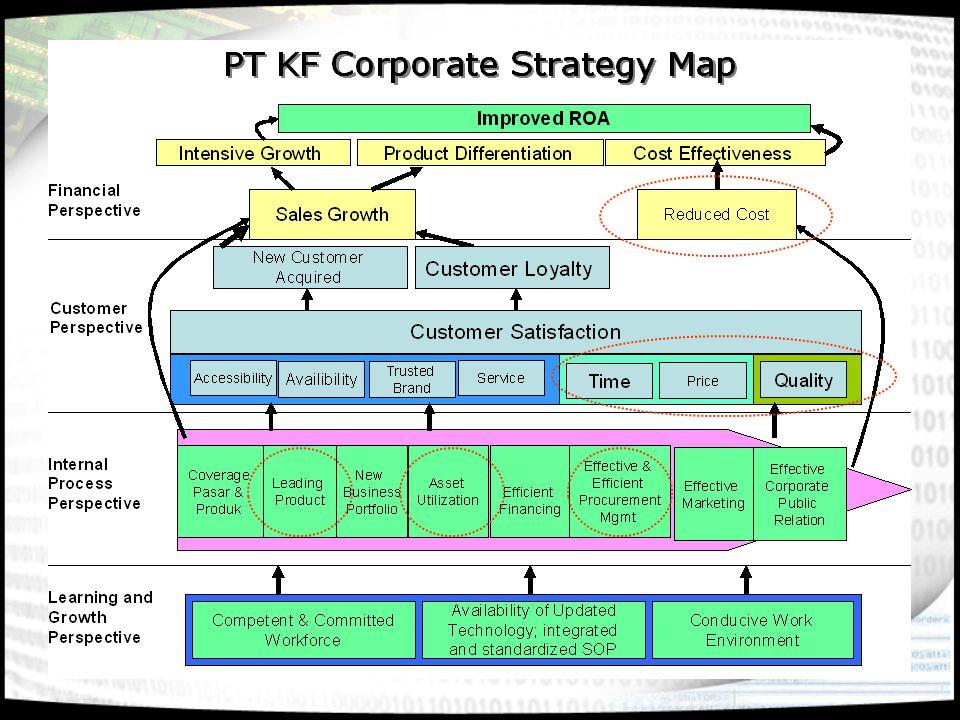 Strategic Mapping PT AP I