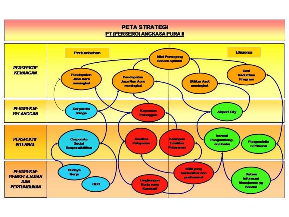 Strategic Map-PT RUKINDO