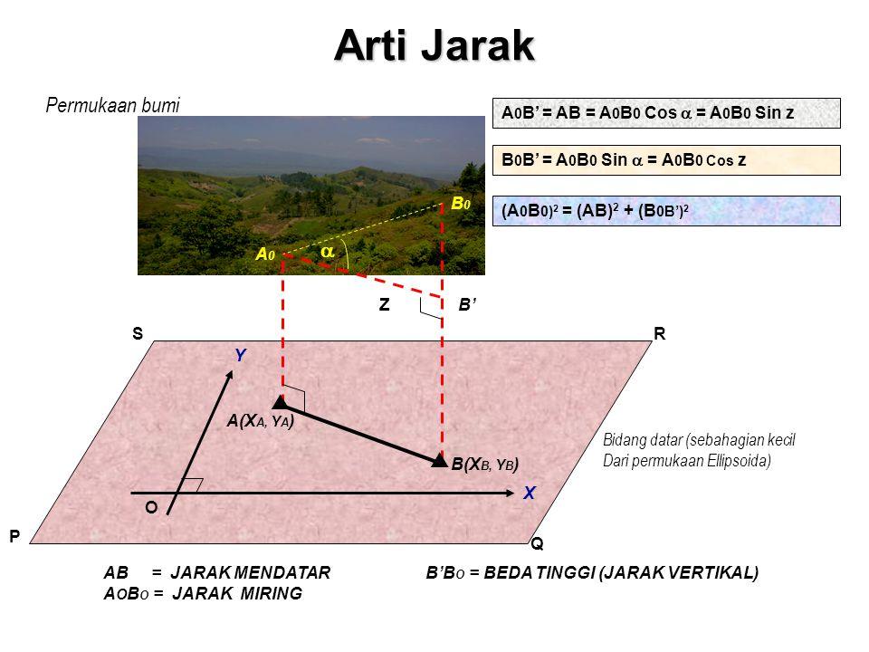 Beberapa Perjanjian Dalam Trigonometri/Geometri Arah + = berlawanan arah jarum jam 0 90 0 180 0 270 0 360 0 0 90 0 180 0 270 0 360 0 Dalam Ilmu Ukur Tanah Arah + = searah jarum jam Kwadran I = antara Y+ dan X+ Kwadran II = antara Y- dan X+ Kwadran III = antara Y- dan X- Kwadran IV = antara Y+ dan X- U T S B Kw I Kw II Kw III Kw IV Kw I Kw II Kw III Kw IV X+X- Y+ Y-
