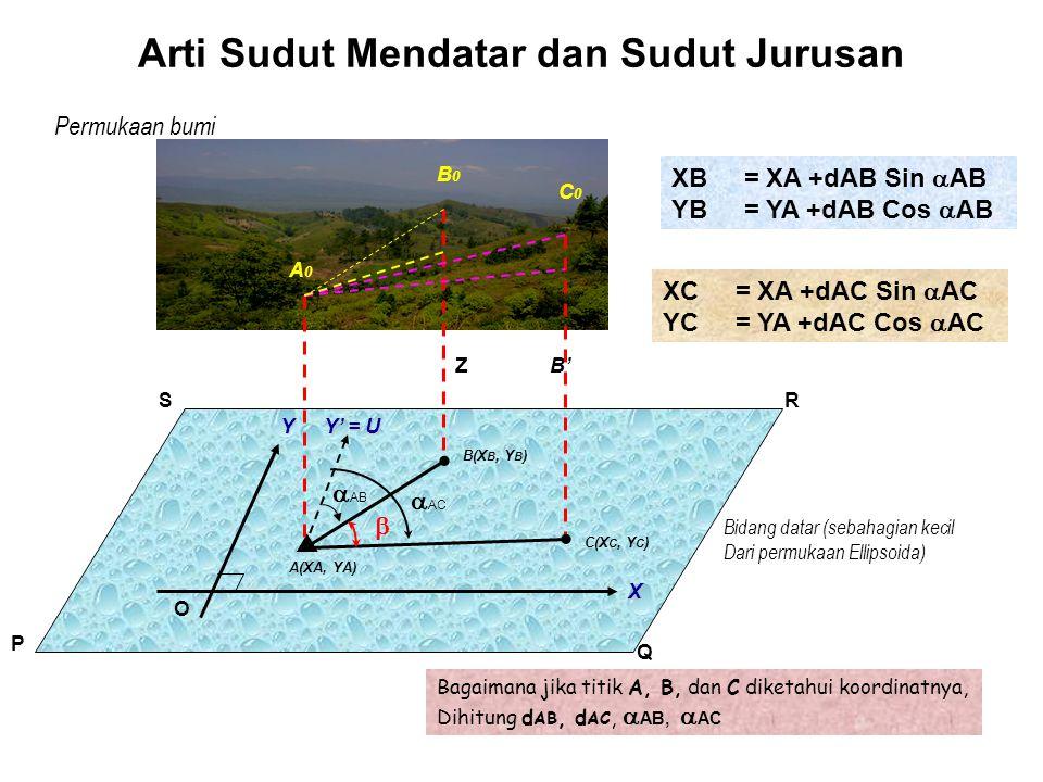 Arti Sudut Mendatar dan Sudut Jurusan Permukaan bumi O P Q RS B'Z Y X B0B0 A0A0 Bidang datar (sebahagian kecil Dari permukaan Ellipsoida)   = SUDUT MENDATAR  AB = SUDUT JURUSAN SISI AB  AC = SUDUT JURUSAN SISI AC A(XA, YA)  C(X C, Y C )  B(X B, Y B ) Y' = U C0C0   AB  AC SUDUT JURUSAN suatu sisi dihitunh dari sumbu Y+ (arah Utara) berputar searah Putaran jarum jam (ke kanan) sampai sisi yang bersangkutan.