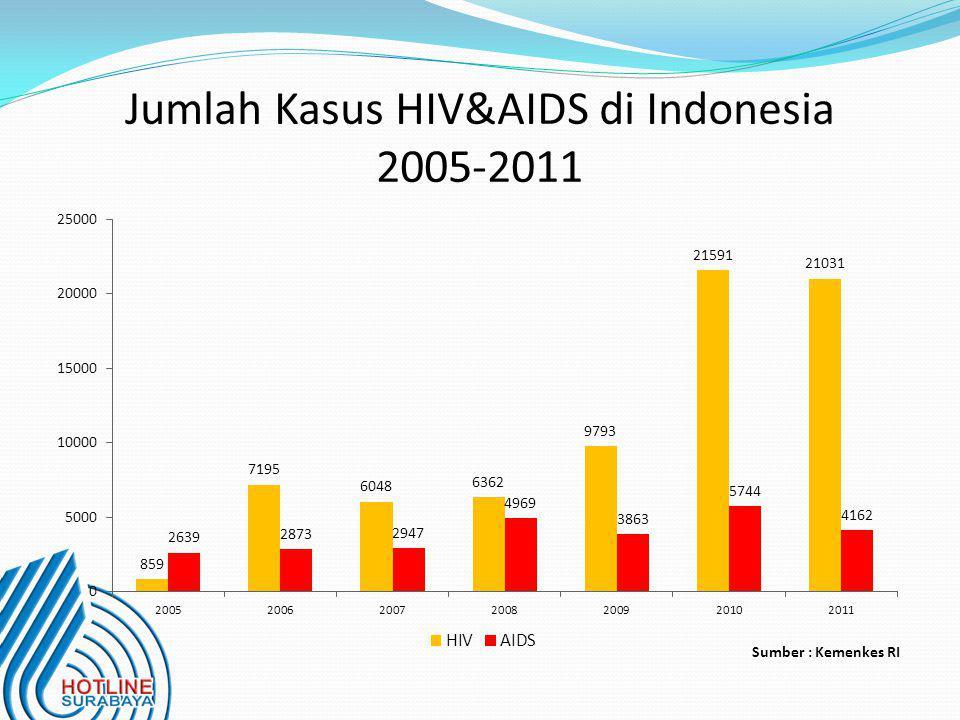 Jumlah Kasus HIV&AIDS di Indonesia 2005-2011