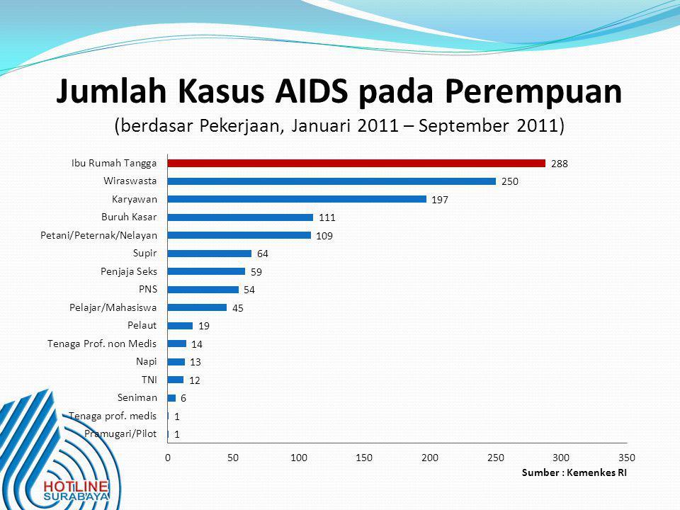 Jumlah Kasus AIDS pada Perempuan (berdasar Pekerjaan, Januari 2011 – September 2011) Sumber : Kemenkes RI