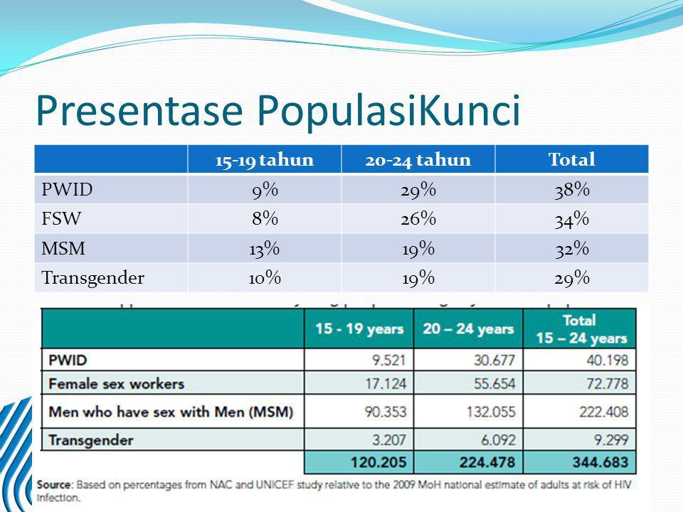 Presentase PopulasiKunci 15-19 tahun20-24 tahunTotal PWID9%29%38% FSW8%26%34% MSM13%19%32% Transgender10%19%29%