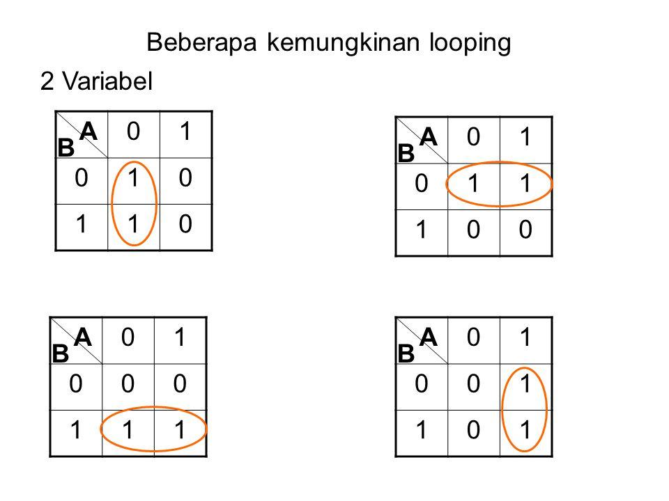 Beberapa kemungkinan looping 01 010 110 A B 2 Variabel 01 011 100 A B 01 000 111 A B 01 001 101 A B