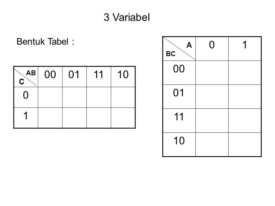 00011110 0 1 AB C 3 Variabel 01 00 01 11 10 BC A Bentuk Tabel :