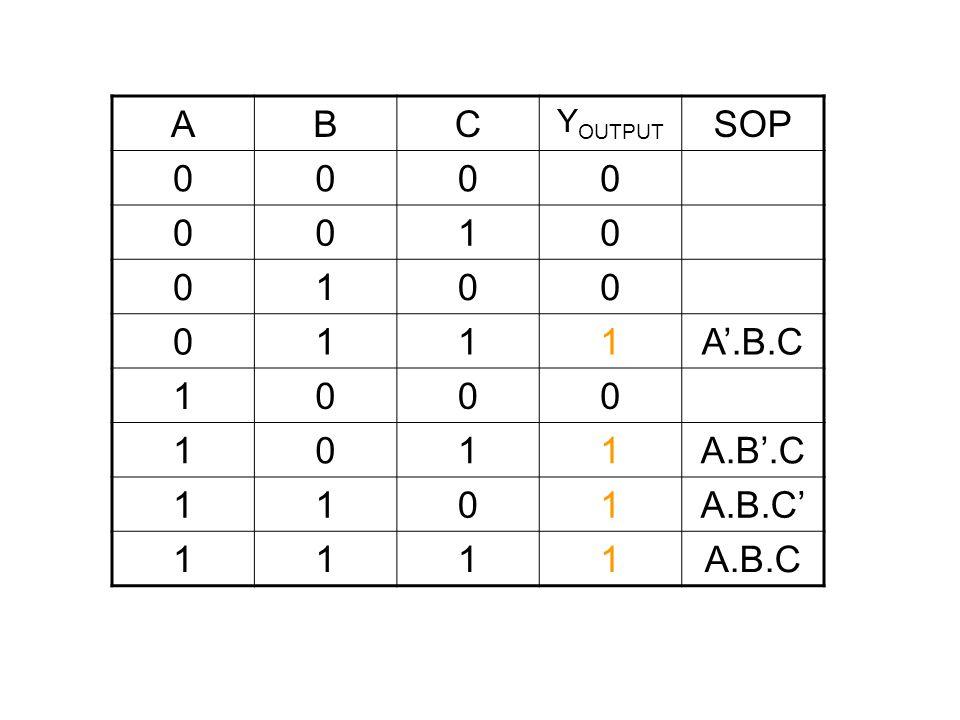 ABC Y OUTPUT SOP 0000 0010 0100 0111A'.B.C 1000 1011A.B'.C 1101A.B.C' 1111A.B.C