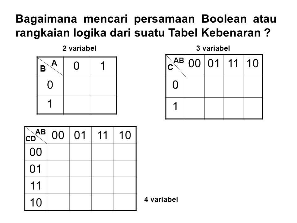 Bagaimana mencari persamaan Boolean atau rangkaian logika dari suatu Tabel Kebenaran ? 01 0 1 A B 00011110 0 1 AB C 00011110 00 01 11 10 AB CD 2 varia