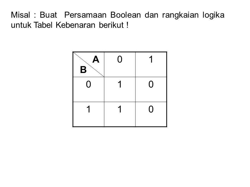 Misal : Buat Persamaan Boolean dan rangkaian logika untuk Tabel Kebenaran berikut ! 01 010 110 A B