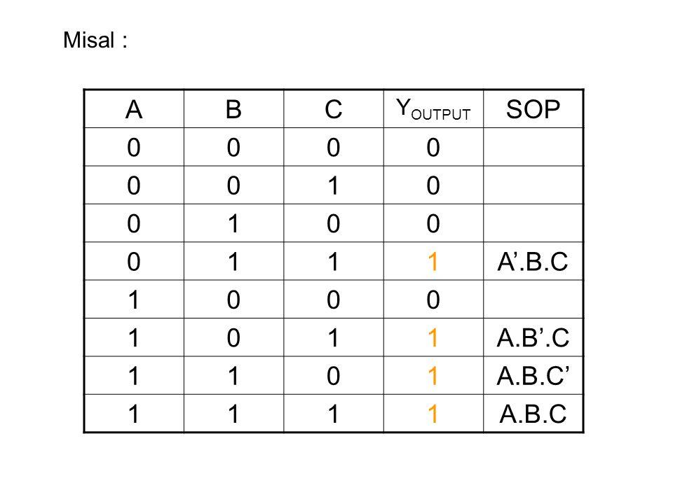 Misal : ABC Y OUTPUT SOP 0000 0010 0100 0111A'.B.C 1000 1011A.B'.C 1101A.B.C' 1111A.B.C