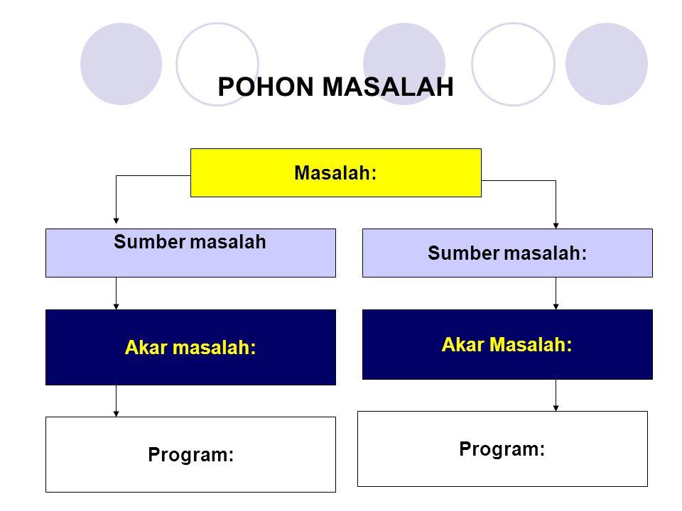 POHON MASALAH Masalah: Sumber masalah: Sumber masalah Akar Masalah: Akar masalah: Program:
