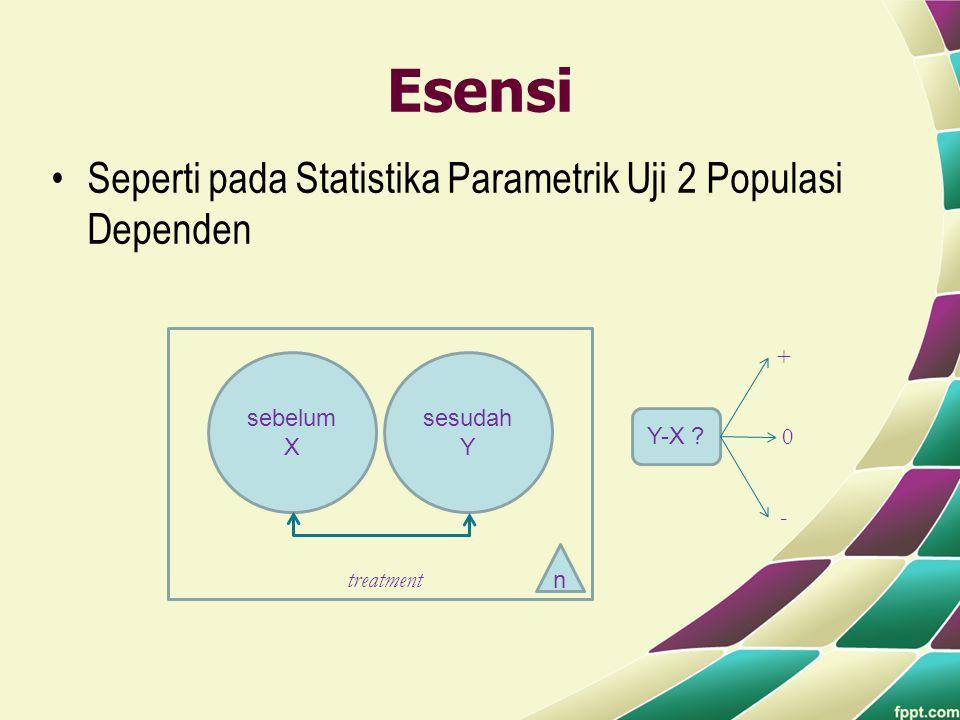 Esensi •Seperti pada Statistika Parametrik Uji 2 Populasi Dependen sebelum X sesudah Y treatment n Y-X ? + - 0