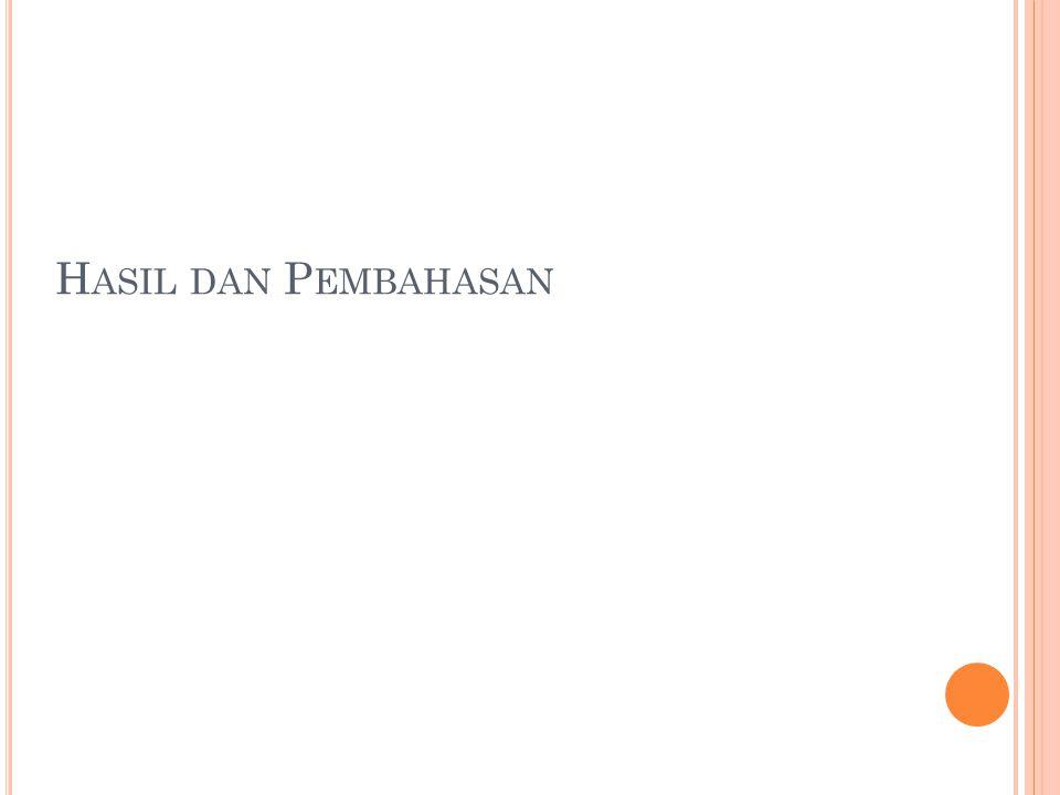 Peta Proses Operasi (OPC) Nama Obyek: Pembuatan Manisan Nanas Kering Dipetakan Oleh: Lila, Alivinda, Dina, Ardy Tanggal Pemetaan: 9 April 2013 Nomor Peta: 01