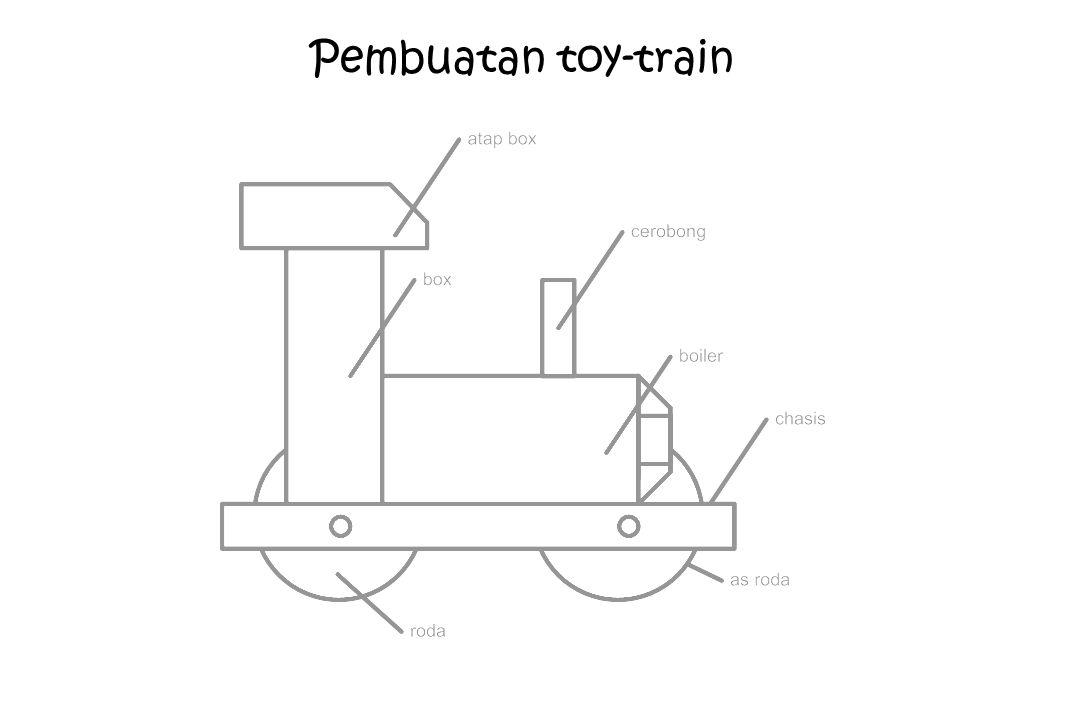 Pembuatan toy-train