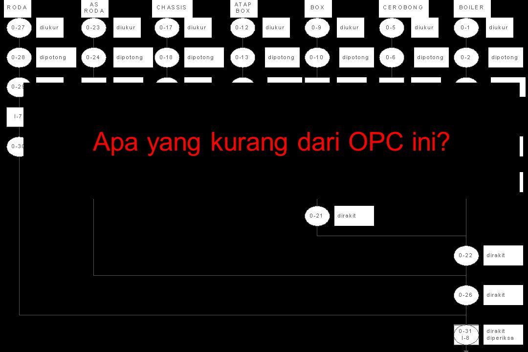 Apa yang kurang dari OPC ini?