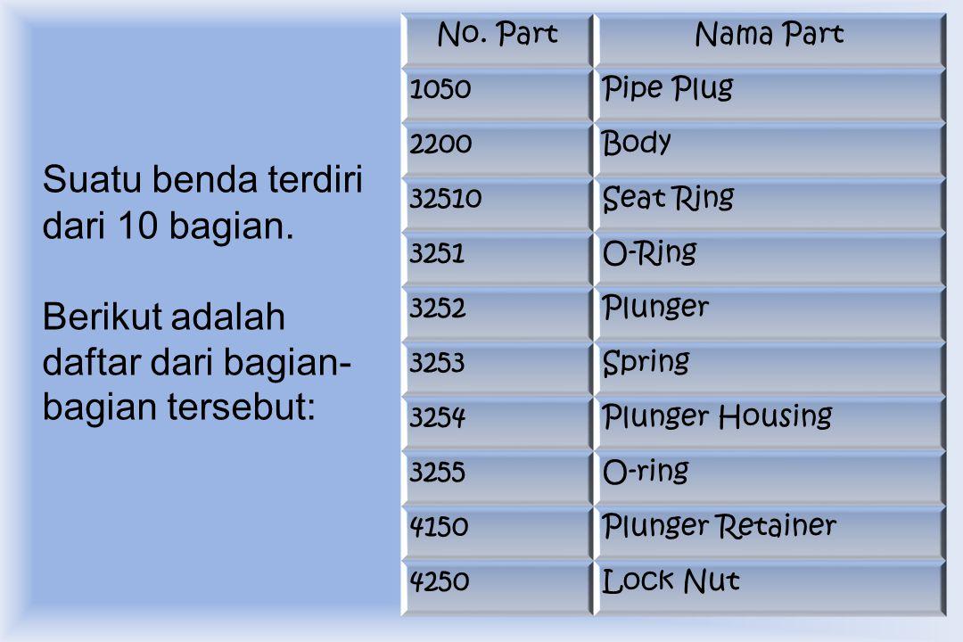 Suatu benda terdiri dari 10 bagian. Berikut adalah daftar dari bagian- bagian tersebut: No. PartNama Part 1050Pipe Plug 2200Body 32510Seat Ring 3251O-