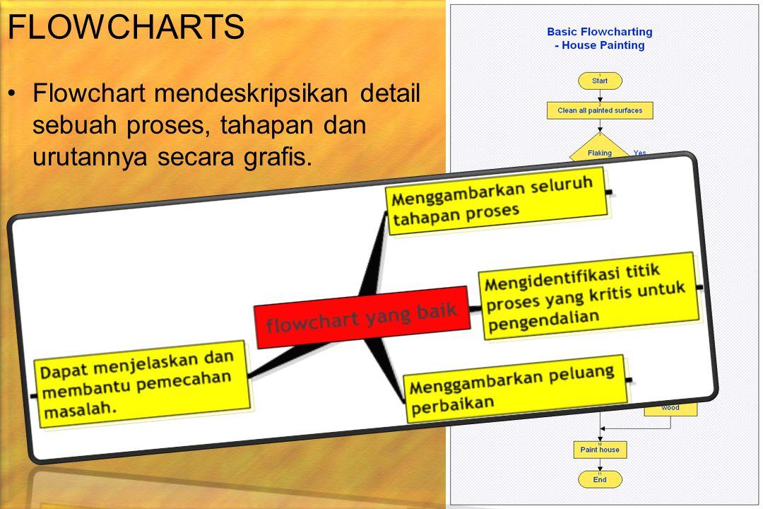 29 FLOWCHARTS •F•Flowchart mendeskripsikan detail sebuah proses, tahapan dan urutannya secara grafis.