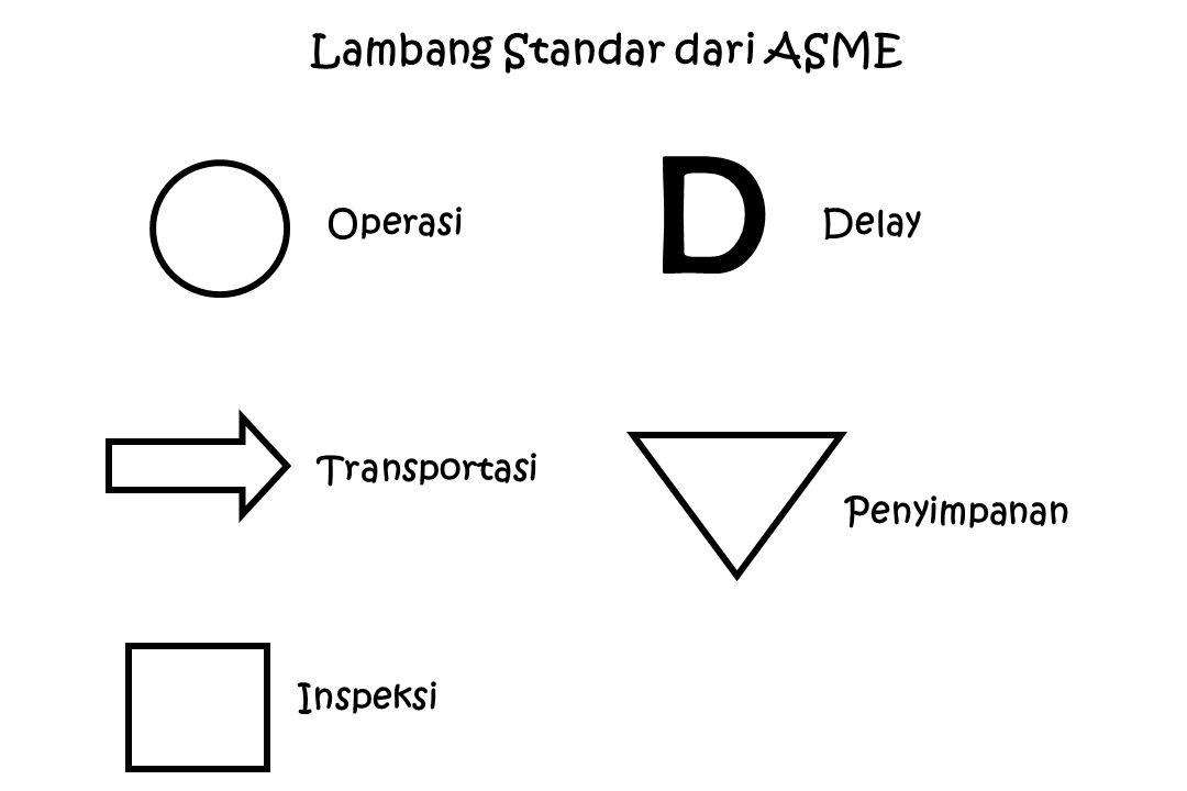D Lambang Standar dari ASME Operasi Transportasi Inspeksi Delay Penyimpanan