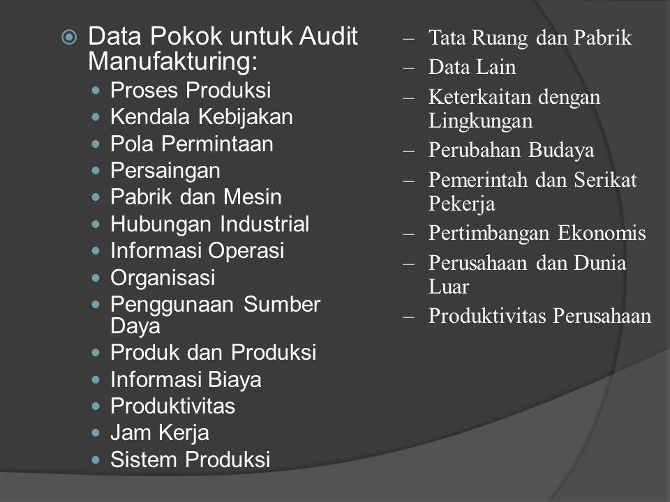  Data Pokok untuk Audit Manufakturing:  Proses Produksi  Kendala Kebijakan  Pola Permintaan  Persaingan  Pabrik dan Mesin  Hubungan Industrial