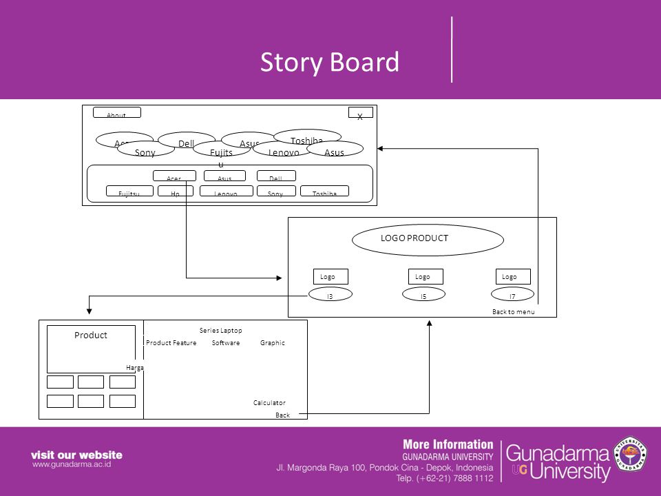Story Board X About AcerAsusDell HpLenovoSonyFujitsuToshiba Acer Sony Dell Fujits u Asus Lenovo Toshiba Asus LOGO PRODUCT I3I5I7 Logo Product Series Laptop Product FeatureSoftwareGraphic Harga Back Calculator Back to menu