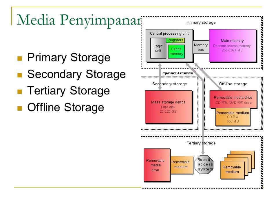  Kernel merupakan bagian inti dari suatu sistem operasi yang mengendalikan perangkat keras, misal pengelolaan memori (memori management), pengelolaan proses (process management) termasuk job scheduling dan context switching, pengelolaan Input Output (I/O) termasuk filesystem dan driver perangkat I/O serta beberapa fungsi mendasar lainnya seperti kontrol akses  HAL berfungsi untuk menyembunyikan perbedaan hardware dari kernel sehingga meskipun hardware berbeda tidak akan merubah kernel, berfungsi sebagai driver antara higher level dengan low level componen.