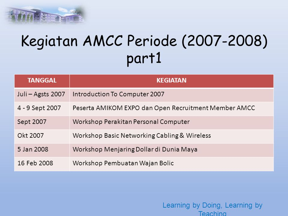 Learning by Doing, Learning by Teaching Kegiatan AMCC Periode ( ) part1 TANGGALKEGIATAN Juli – Agsts 2007Introduction To Computer Sept 2007Peserta AMIKOM EXPO dan Open Recruitment Member AMCC Sept 2007Workshop Perakitan Personal Computer Okt 2007Workshop Basic Networking Cabling & Wireless 5 Jan 2008Workshop Menjaring Dollar di Dunia Maya 16 Feb 2008Workshop Pembuatan Wajan Bolic