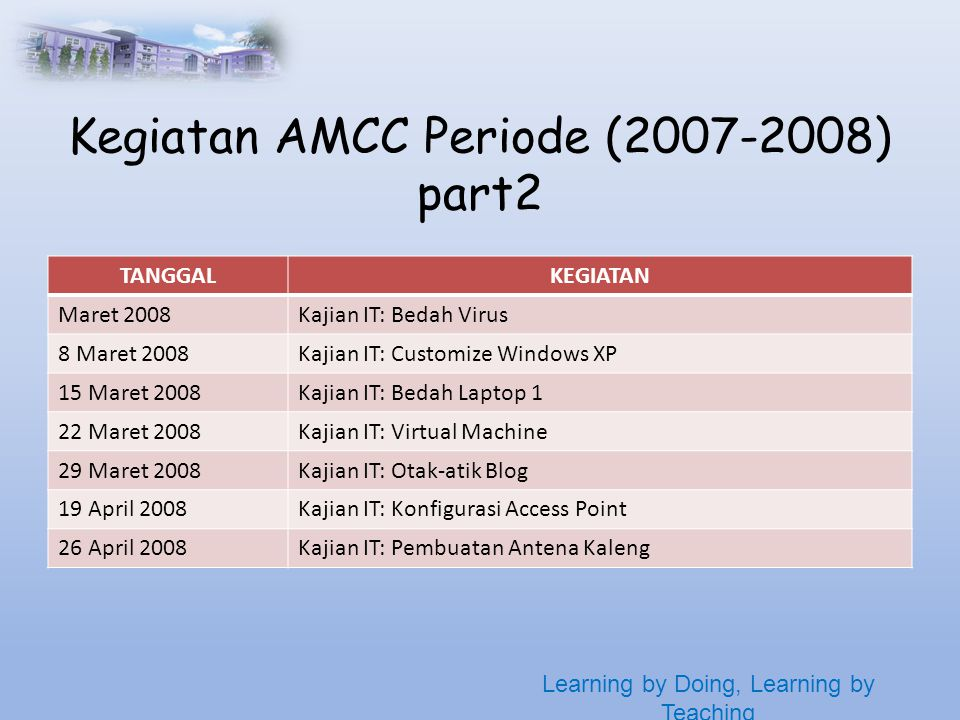 Learning by Doing, Learning by Teaching Kegiatan AMCC Periode ( ) part2 TANGGALKEGIATAN Maret 2008Kajian IT: Bedah Virus 8 Maret 2008Kajian IT: Customize Windows XP 15 Maret 2008Kajian IT: Bedah Laptop 1 22 Maret 2008Kajian IT: Virtual Machine 29 Maret 2008Kajian IT: Otak-atik Blog 19 April 2008Kajian IT: Konfigurasi Access Point 26 April 2008Kajian IT: Pembuatan Antena Kaleng