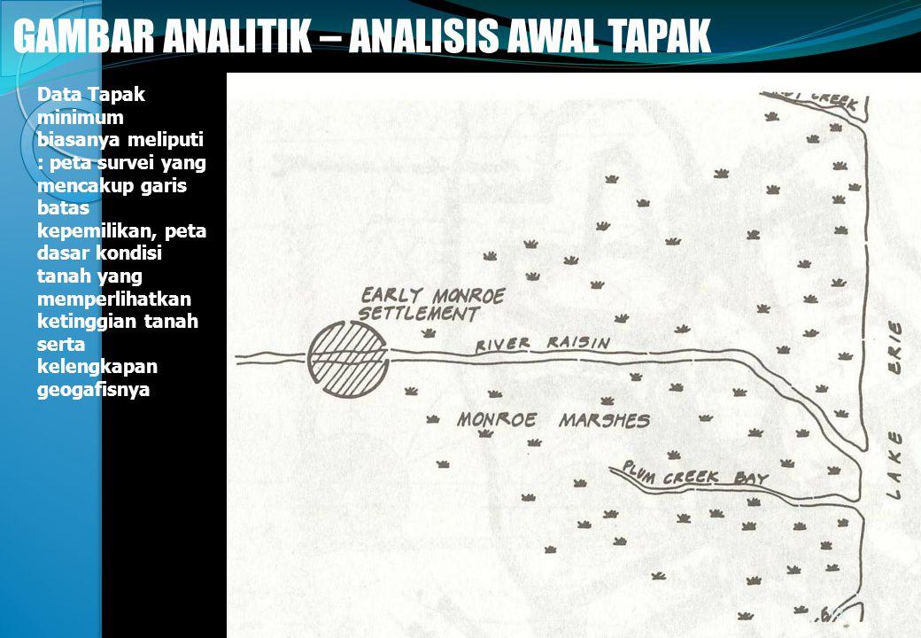 @gung 08 - Minggu 3 GAMBAR ANALITIK – ANALISIS AWAL TAPAK Data Tapak minimum biasanya meliputi : peta survei yang mencakup garis batas kepemilikan, pe