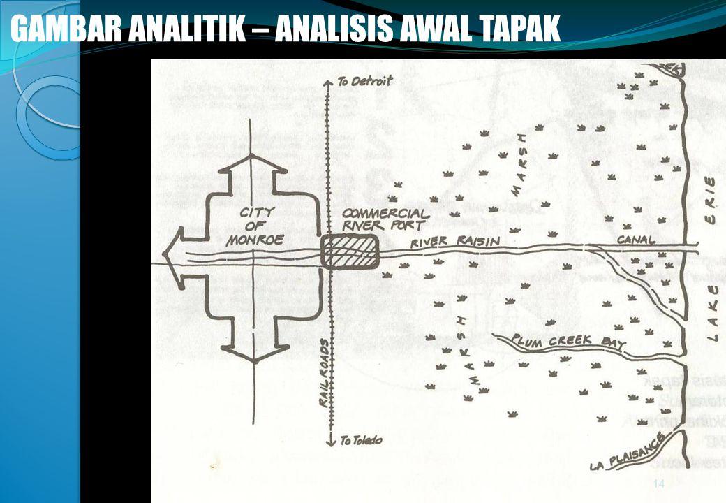 @gung 08 - Minggu 3 GAMBAR ANALITIK – ANALISIS AWAL TAPAK 14