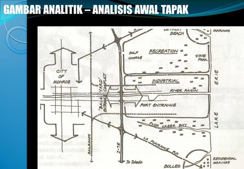 @gung 08 - Minggu 3 GAMBAR ANALITIK – ANALISIS AWAL TAPAK 16