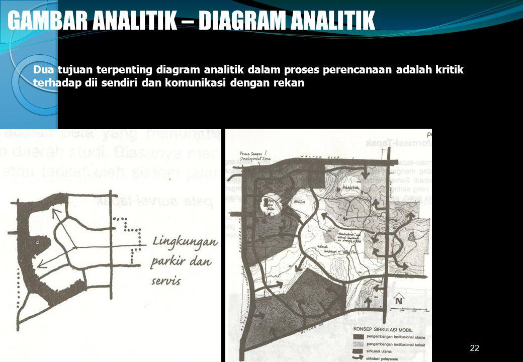 GAMBAR ANALITIK – DIAGRAM ANALITIK Dua tujuan terpenting diagram analitik dalam proses perencanaan adalah kritik terhadap dii sendiri dan komunikasi dengan rekan 22