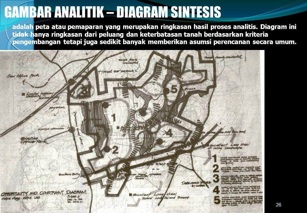GAMBAR ANALITIK – DIAGRAM SINTESIS adalah peta atau pemaparan yang merupakan ringkasan hasil proses analitis. Diagram ini tidak hanya ringkasan dari p