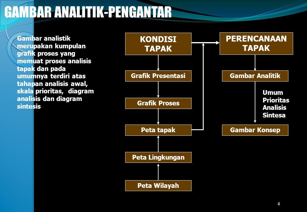 GAMBAR ANALITIK-PENGANTAR Gambar analistik merupakan kumpulan grafik proses yang memuat proses analisis tapak dan pada umumnya terdiri atas tahapan an