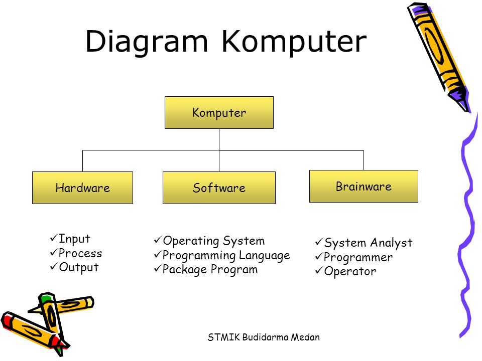 STMIK Budidarma Medan Diagram Komputer Komputer HardwareSoftware Brainware  Input  Process  Output  Operating System  Programming Language  Pack
