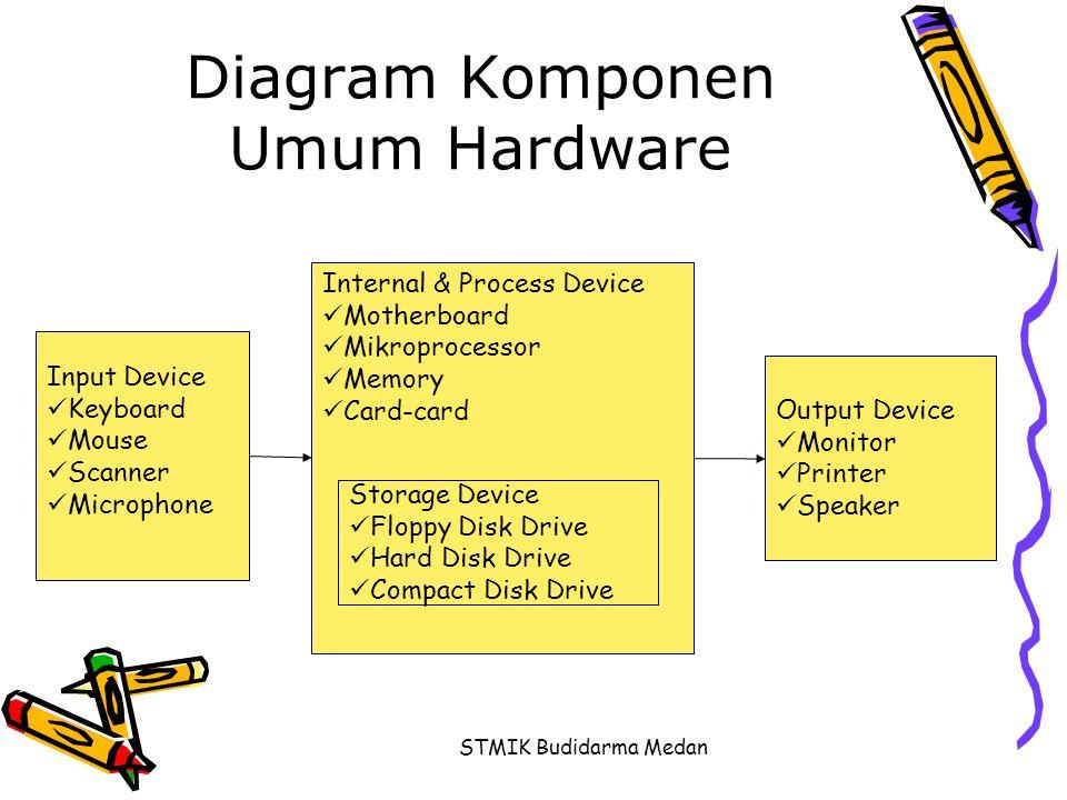STMIK Budidarma Medan Diagram Komponen Umum Hardware Internal & Process Device  Motherboard  Mikroprocessor  Memory  Card-card Input Device  Keyb
