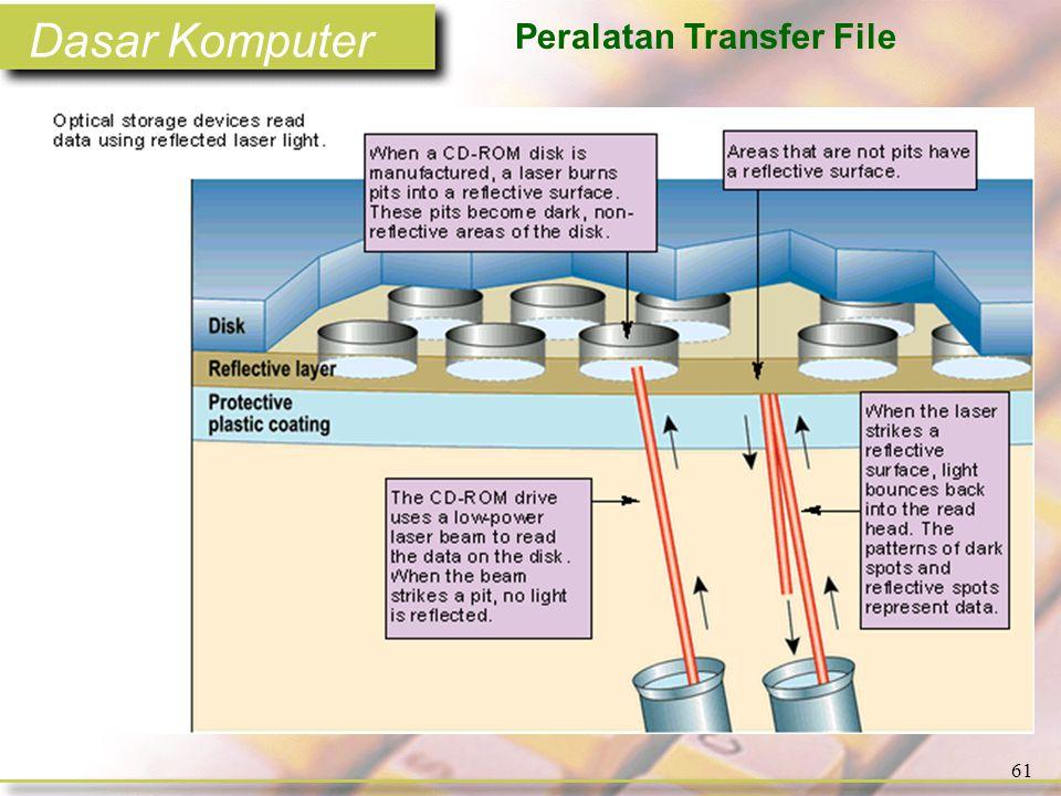 Dasar Komputer 61 Peralatan Transfer File