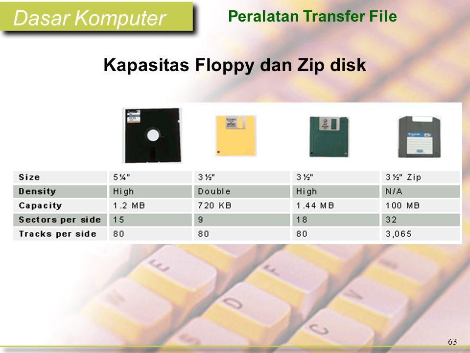Dasar Komputer 63 Kapasitas Floppy dan Zip disk Peralatan Transfer File