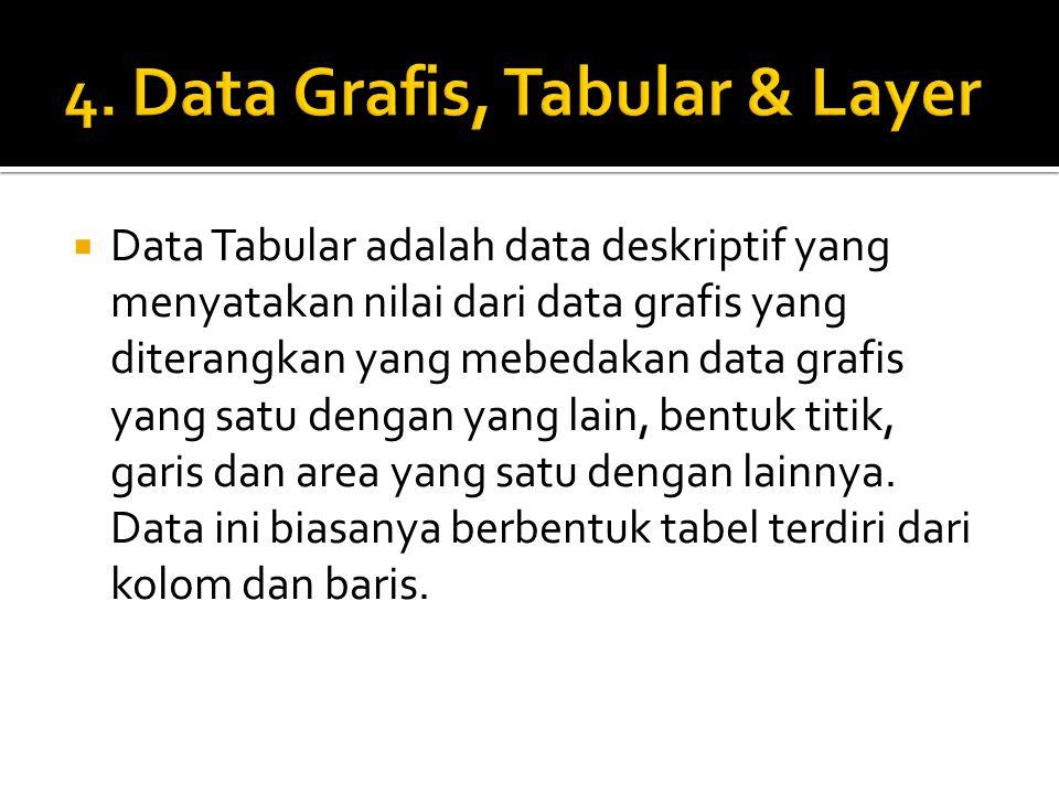  Data Tabular adalah data deskriptif yang menyatakan nilai dari data grafis yang diterangkan yang mebedakan data grafis yang satu dengan yang lain, b
