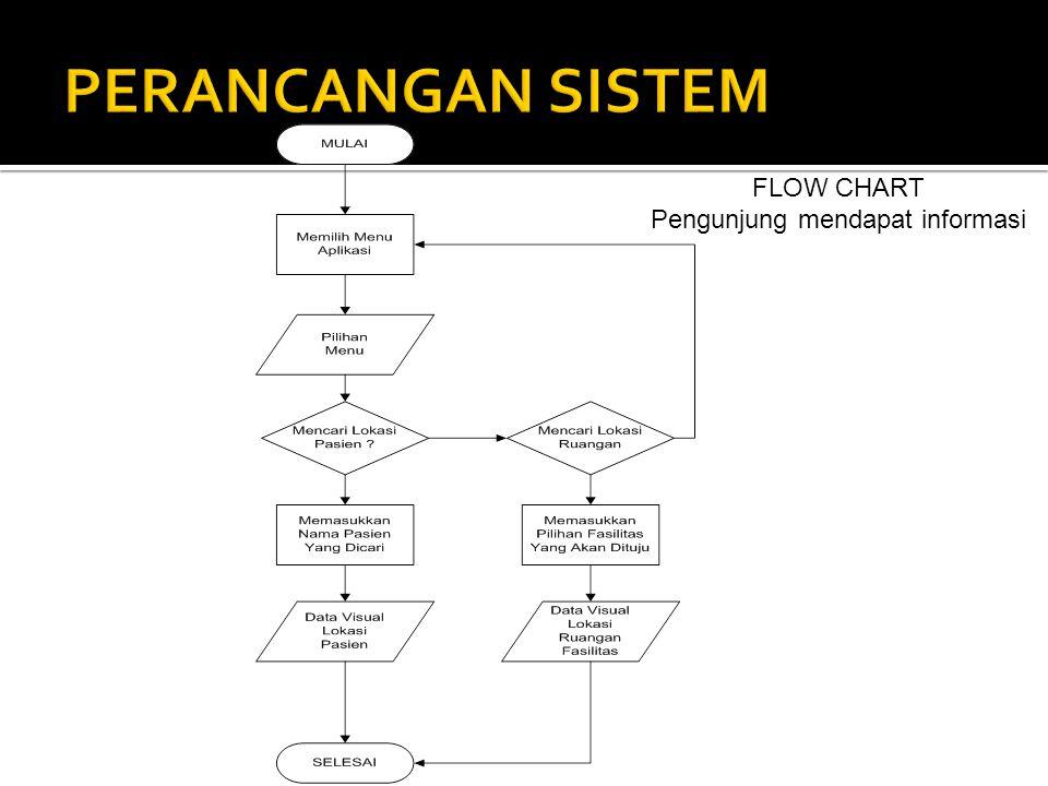 FLOW CHART Pengunjung mendapat informasi