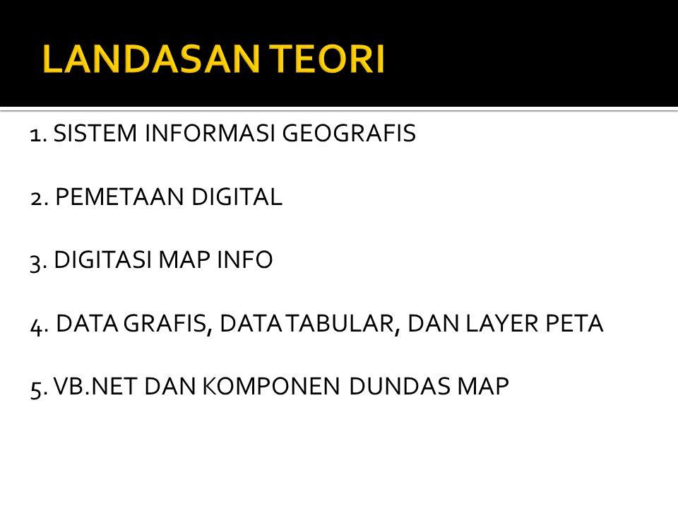 1. SISTEM INFORMASI GEOGRAFIS 2. PEMETAAN DIGITAL 3. DIGITASI MAP INFO 4. DATA GRAFIS, DATA TABULAR, DAN LAYER PETA 5. VB.NET DAN KOMPONEN DUNDAS MAP