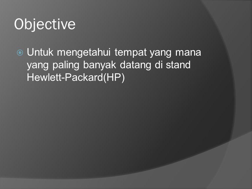 Objective  Untuk mengetahui tempat yang mana yang paling banyak datang di stand Hewlett-Packard(HP)