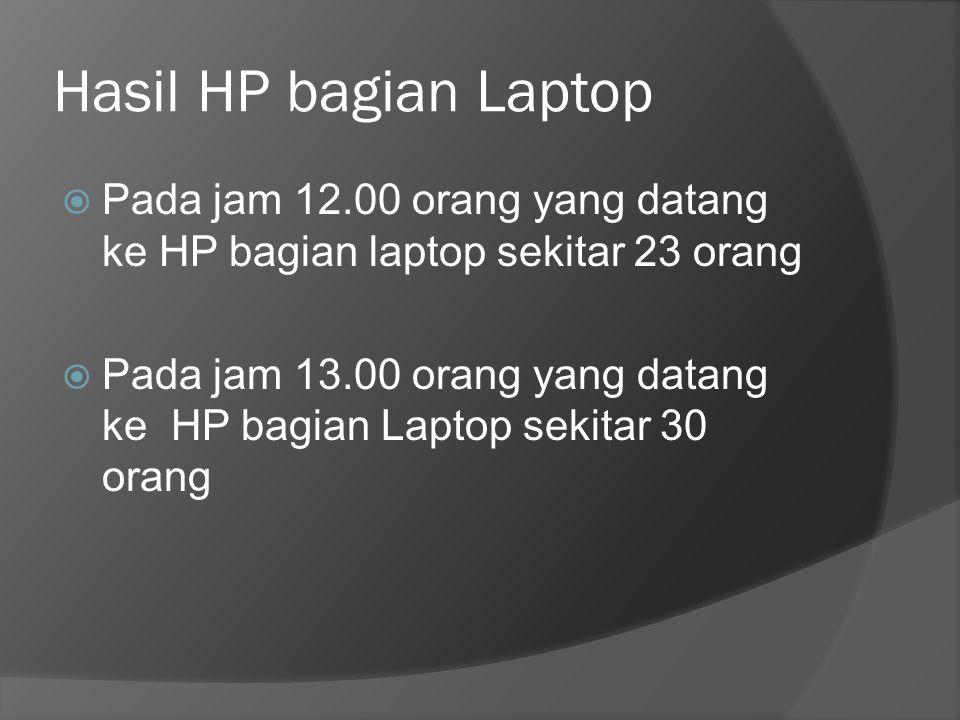 Hasil HP bagian Laptop  Pada jam 12.00 orang yang datang ke HP bagian laptop sekitar 23 orang  Pada jam 13.00 orang yang datang ke HP bagian Laptop sekitar 30 orang