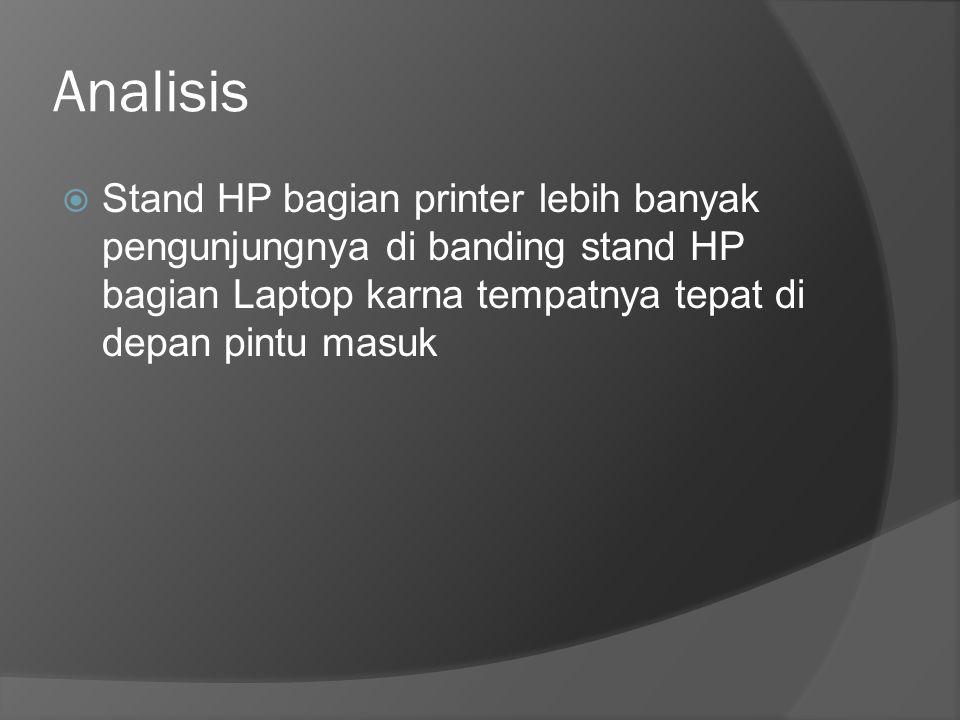 Analisis  Stand HP bagian printer lebih banyak pengunjungnya di banding stand HP bagian Laptop karna tempatnya tepat di depan pintu masuk