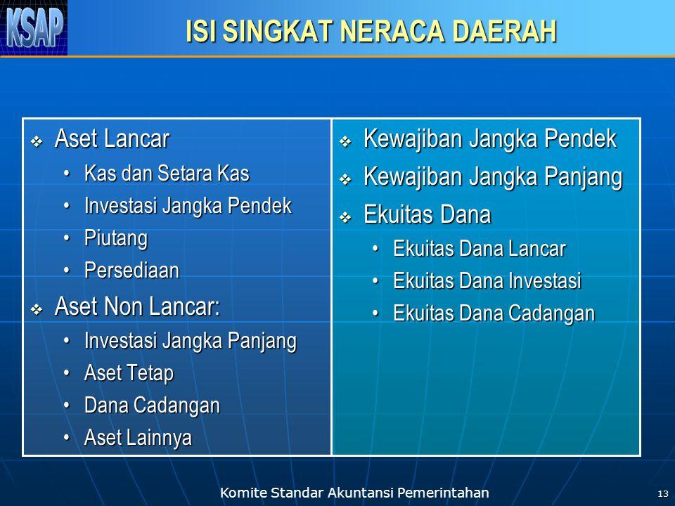 Komite Standar Akuntansi Pemerintahan 13 ISI SINGKAT NERACA DAERAH  Aset Lancar •Kas dan Setara Kas •Investasi Jangka Pendek •Piutang •Persediaan  A