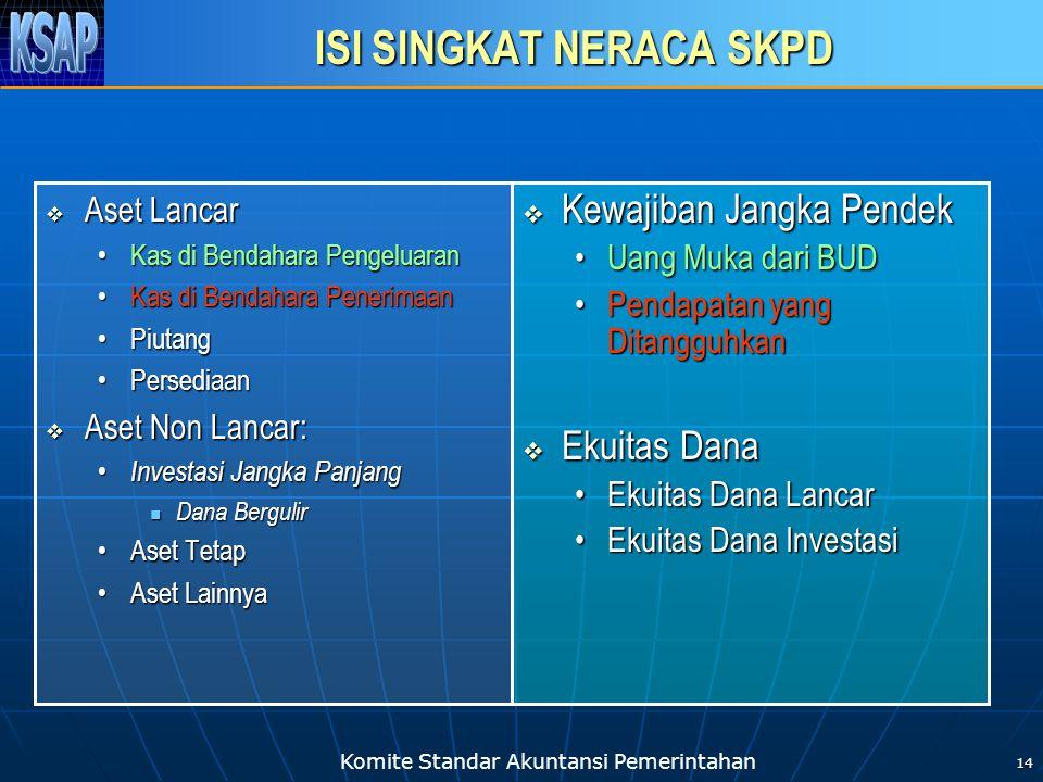 Komite Standar Akuntansi Pemerintahan 14 ISI SINGKAT NERACA SKPD  Aset Lancar •Kas di Bendahara Pengeluaran •Kas di Bendahara Penerimaan •Piutang •Pe