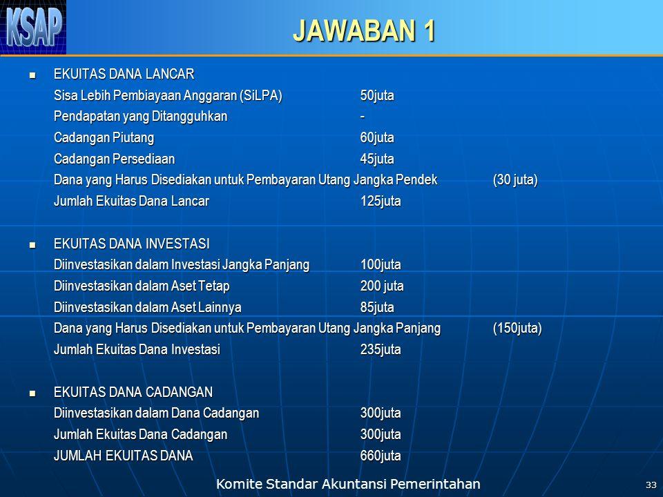 Komite Standar Akuntansi Pemerintahan JAWABAN 1  EKUITAS DANA LANCAR Sisa Lebih Pembiayaan Anggaran (SiLPA) 50juta Pendapatan yang Ditangguhkan - Cad